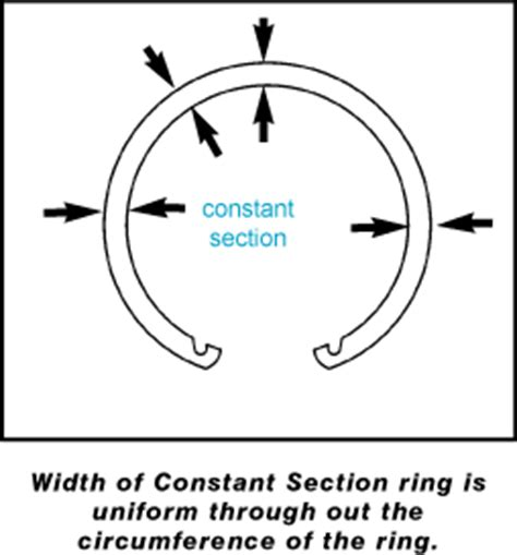 constant section retaining ring rotor clip retaining ring tutorial introduction to