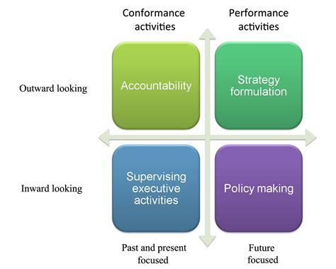 corporate governance challenges the challenge of ethics and governance