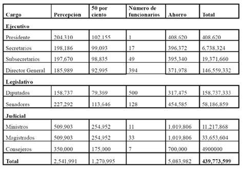 gaceta del gobierno de mexico dinero urgente granada contingencia nacional en m 233 xico archivos ricardo mej 237 a
