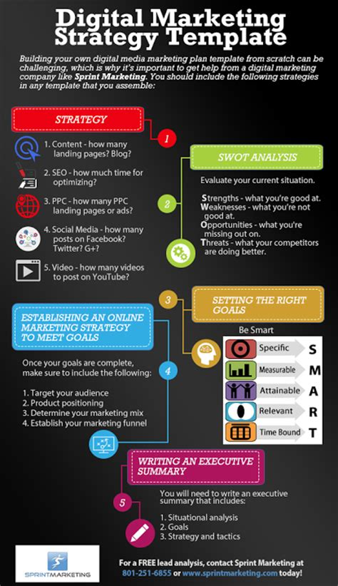 Digital Marketing Strategy Template Infographic Sprint Marketing Digital Content Strategy Template