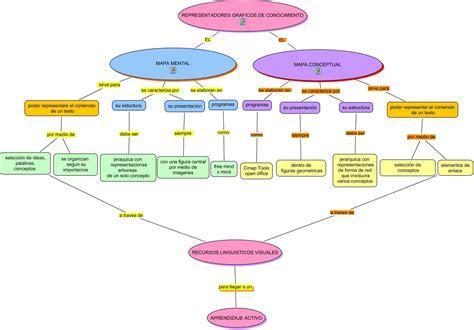 imagenes de mapas visuales diferencias y similitudes mapa mental mapa conceptual mapas