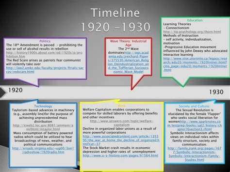 a history of id tech ppt a timeline on the history of educational technology