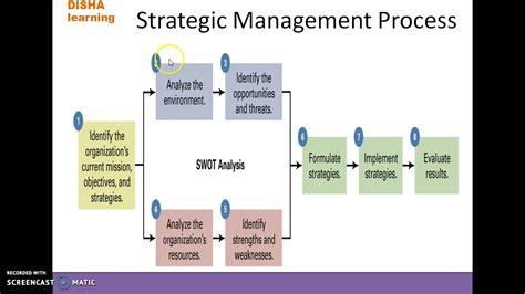 Management Strategic 5 In 1 5 strategic management process in