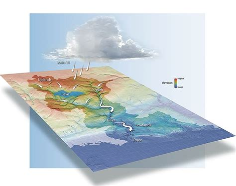 watersheds