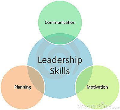 Leadership 3 In 1 M leadership skills diagram leadership ideas diagram and management