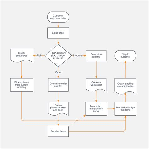 draw flowchart flow diagram excel 28 images how to draw flow charts