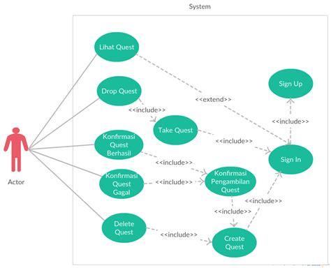 design pattern adalah yaukings perancangan perangkat lunak menggunakan design