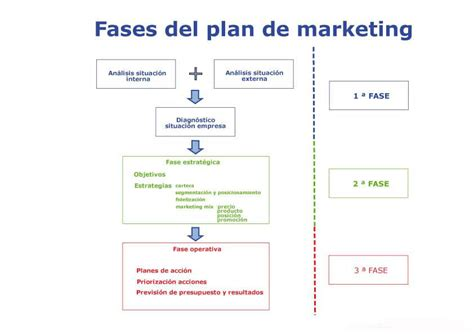 que es un layout en marketing pasos fundamentales para elaborar un plan de marketing
