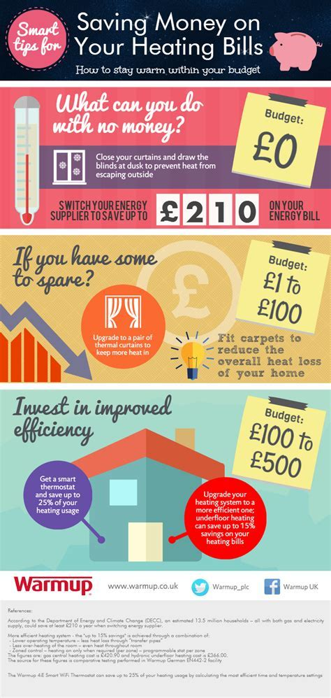Smart Tips for Saving Money on Your Heating Bills