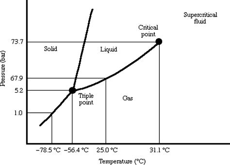 co2 phase diagram 11 9 phase diagrams ms smith
