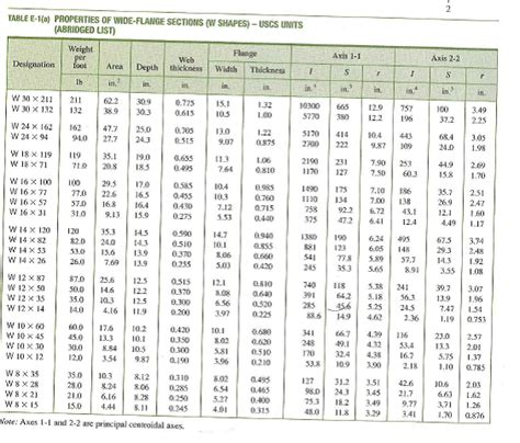 steel sections price list w beam dimensions related keywords w beam dimensions