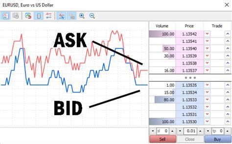 bid and ask bid ask