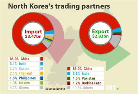 Preloved Second Import Blouse Korea 1 us korea tension india is korea s second