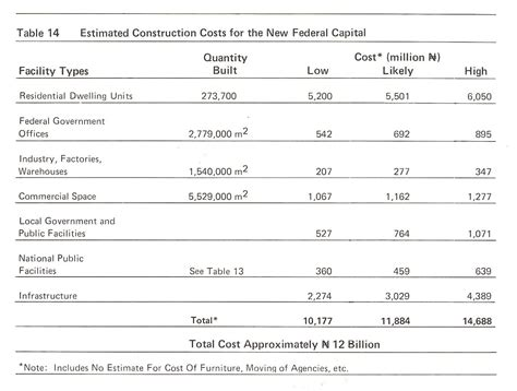cost plan construction estimating approximate cost of construction