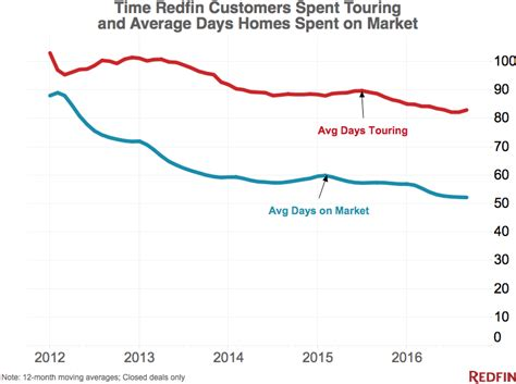 houston house price trend redfin unveils its predictions for the housing market in 2017 realtybiznews real estate news