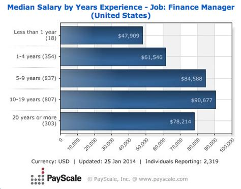 Average Salary Of Officer by Cfo Description And Salary Data What Is A Cfo