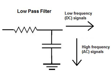 ac signal through capacitor does a capacitor by itself act as a high pass or low pass filter quora