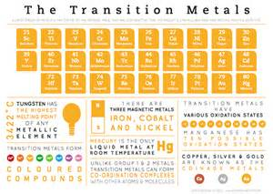 What Element Is A Transition Metal With 30 Protons Compound Interest Element Infographics Transition Metals