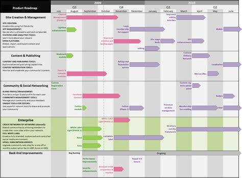 sell  boss  roadmaps  timelines mind