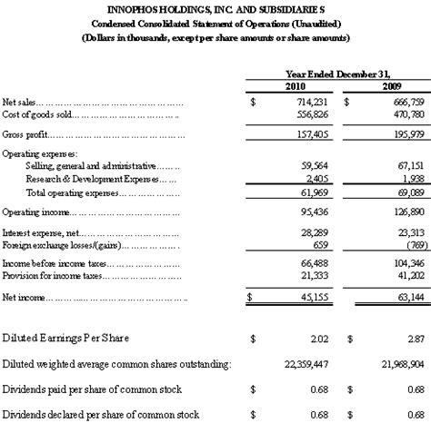 year to date profit and loss template innophos holdings inc form 8 k ex 99 1 press