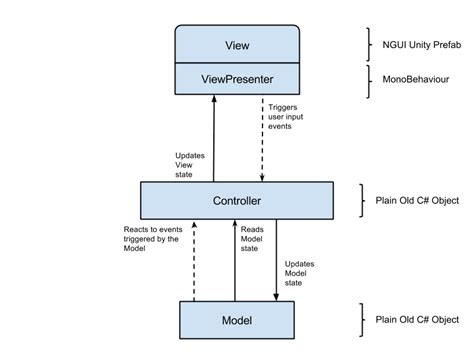 unity layout controller model view controller pattern for unity3d user interfaces