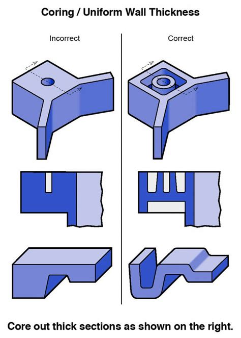 design guidelines injection molding plastic injection molded part design guidelines icomold