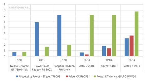 design layout and verification of an fpga using automated tools gpu vs fpga performance comparison berten