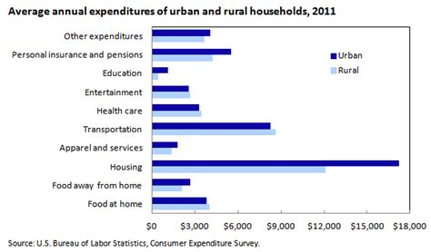 expenditures of and rural households in 2011
