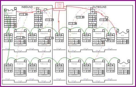 warehouse layout map evsm application exles evsm
