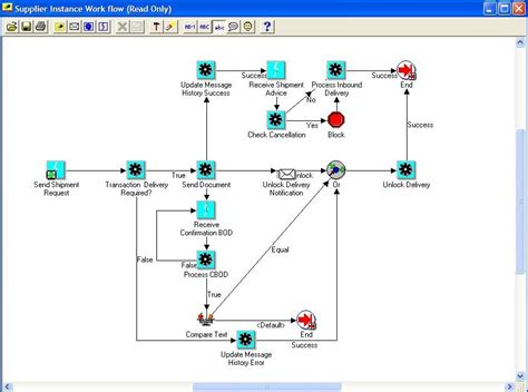 workflow oracle apps oracle workflow tables 28 images a abc of workflow