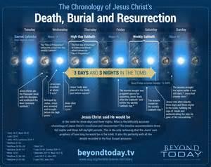 jesus sabbath resurrection