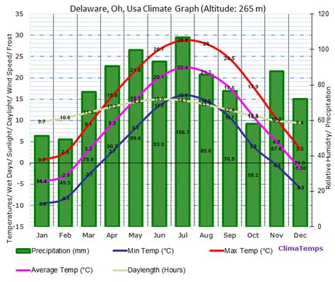 Delaware Ohio Records Delaware Oh Climate Delaware Oh Temperatures Delaware Oh Weather Averages