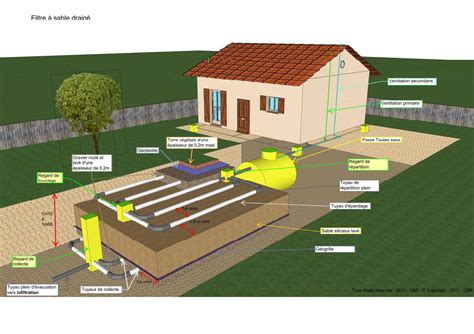 bureau d 騁ude assainissement non collectif assainissement non collectif assainissement individuel