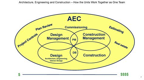 design engineer hierarchy organization chart architecture engineering and construction