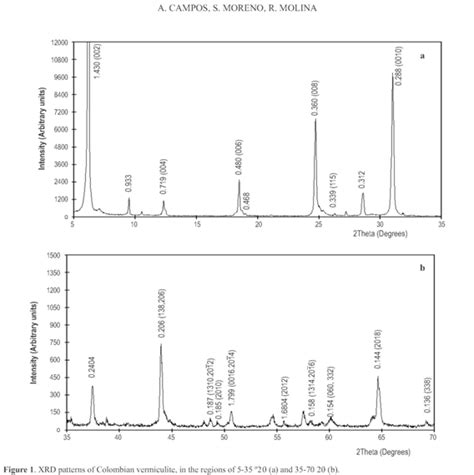 xrd pattern of biotite characterization of vermiculite by xrd and spectroscopic
