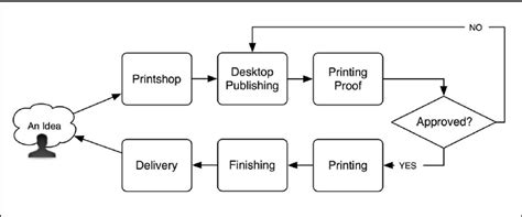 print shop workflow simplified printshop workflow scientific diagram
