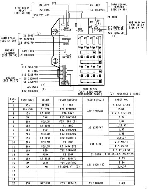fuse box wiring dodge ram 1500 fuse box diagram