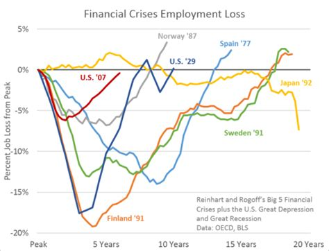boat prices during recession las cinco mayores crisis financieras internacionales la