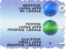 what is the relative charge of a proton 1 9 recall the relative mass and relative charge of a
