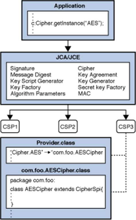 Java Pattern Provider | how to implement a provider in the java cryptography