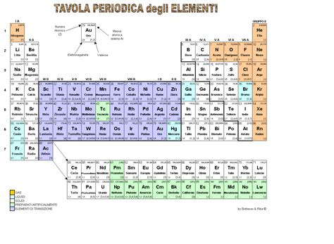 tavola periodica vuota 2 tavola periodica e configurazione elettronica degli