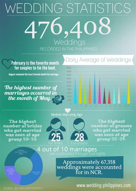 Wedding Facts by Wedding Facts Of Weddings Wedding