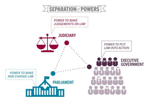 separation of powers parliament executive and judiciary