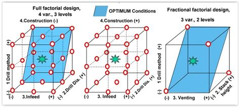 design expert fractional factorial happy s essential skills design of experiments