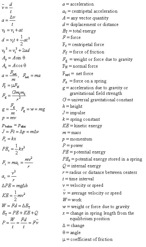 Reference Table Physics by Physics Reference Table Brokeasshome