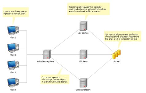 active directory template active directory diagrams cross functional flowcharts