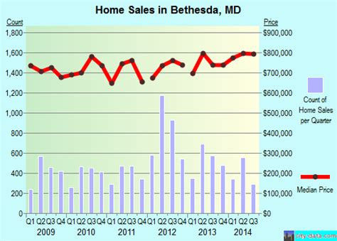 bethesda maryland md profile population maps real