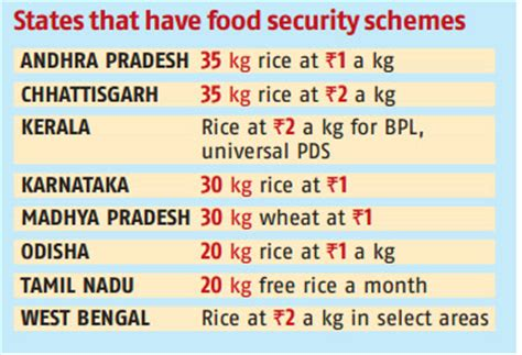 Food Security Bill In India Essay by All You Need To About Food Security Bill Business Standard News