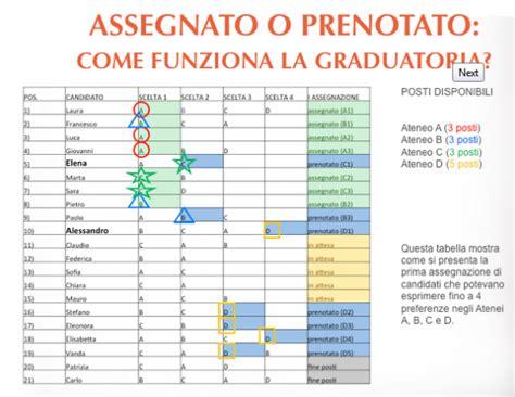 test d ingresso architettura 2014 graduatoria nazionale 2014 dei test d ingresso come