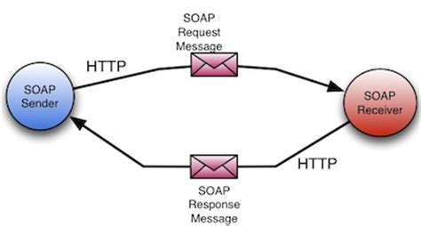 tutorial web services net tutorial review of soap web services for the web service